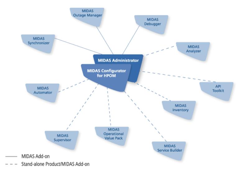 MIDAS Produktuebersicht